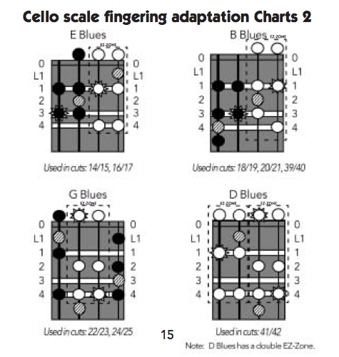 cello fj adapt charts 2