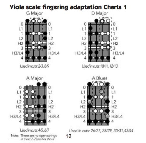viola scale fingering adapt charts 1
