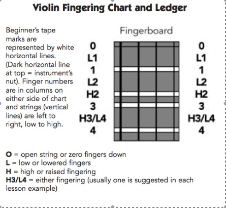 Cello  Viola  Fingering Conversion Charts  Fiddle Jam Institute