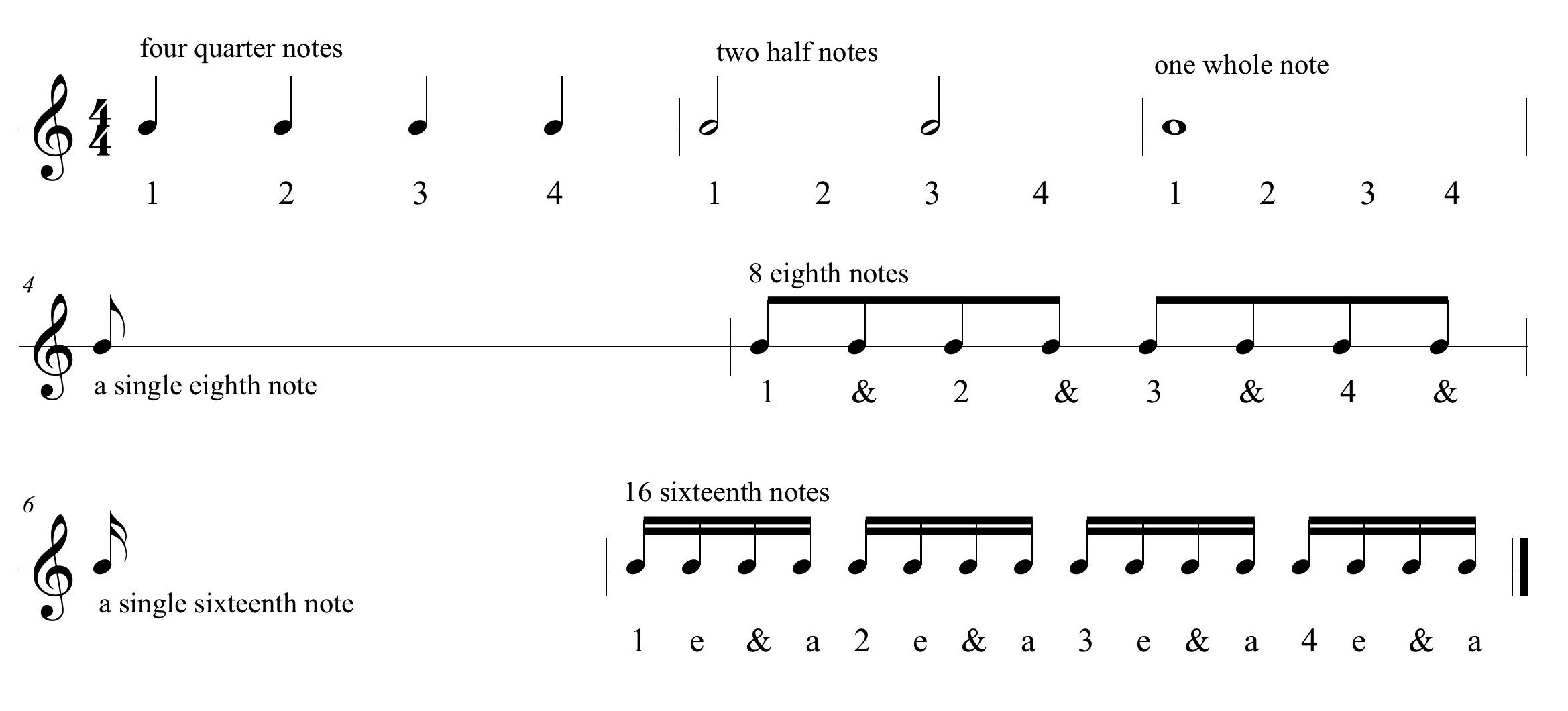 rhythm reading notes