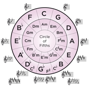 Printable Circle Of Fifths,Circle.Printable Coloring Pages Free ...